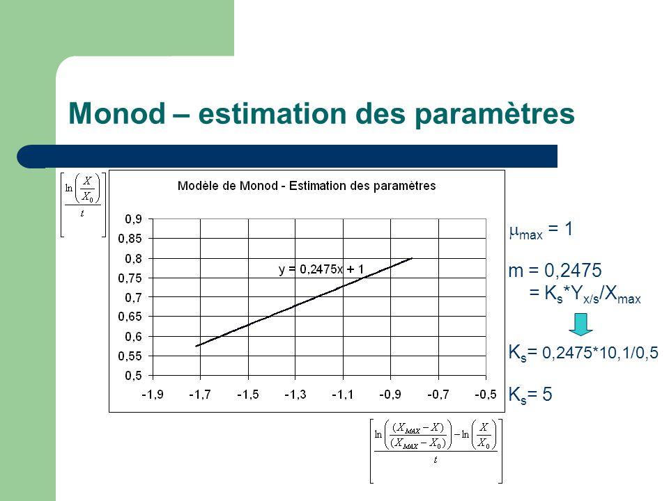 Utilisation du Chemostat pour la détermination des paramètres cinétiques  Relation cinétique, par exemple Monod: