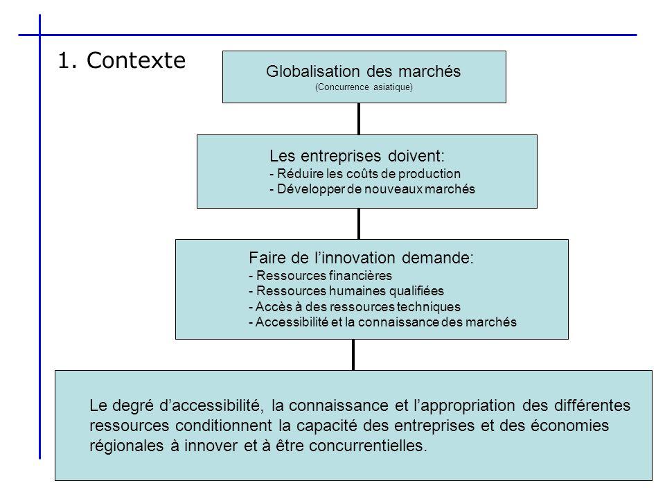 1.Contexte Les entreprises performantes et compétitives ont des réseaux complexes et diversifiés.