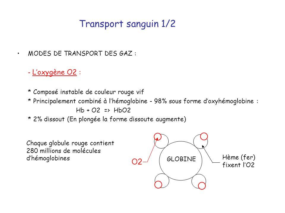 •MODES DE TRANSPORT DES GAZ : - L'oxygène O2 : * Composé instable de couleur rouge vif * Principalement combiné à l'hémoglobine - 98% sous forme d'oxy