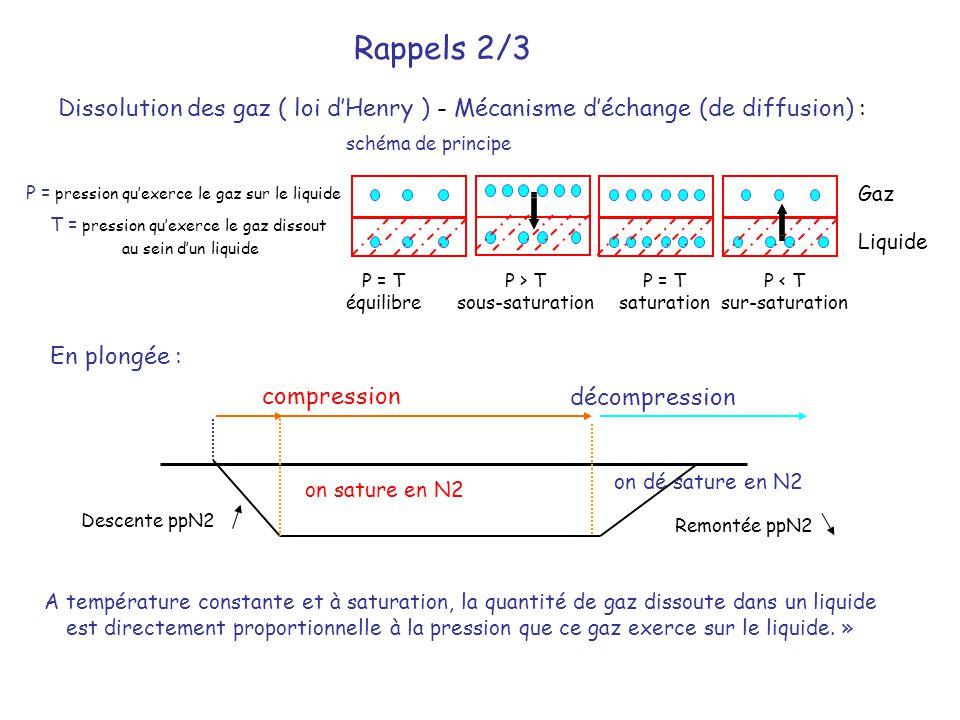 Dissolution des gaz ( loi d'Henry ) - Mécanisme d'échange (de diffusion) : schéma de principe Gaz Liquide Rappels 2/3 décompression compression P = pr