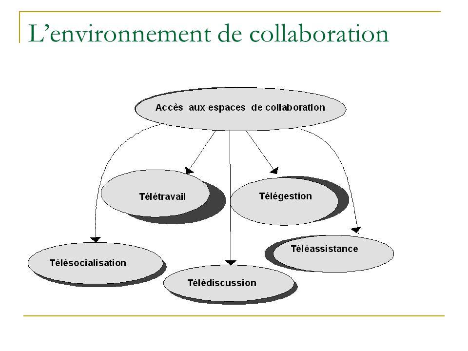 L'environnement de collaboration