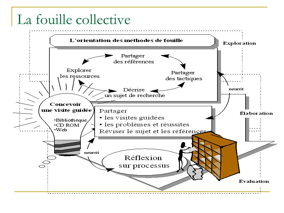 La fouille collective