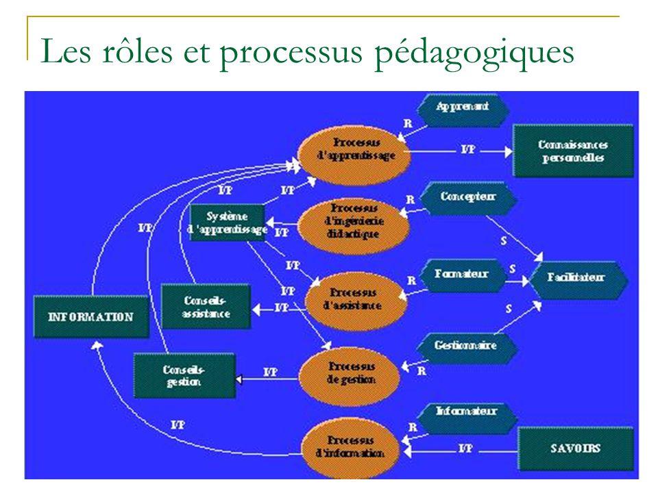 Les rôles et processus pédagogiques