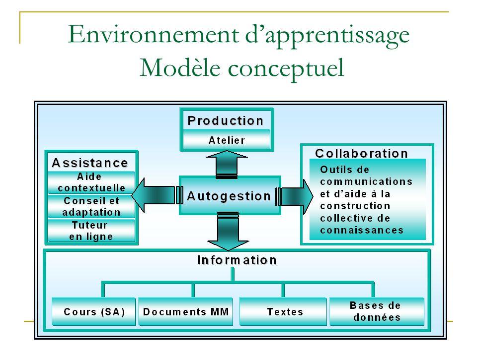 Compétences mobilisées  Autonomie  Habiletés sociales: écoute, respect, partage  Habiletés cognitives: analyse, synthèse, modélisation, résolution de problème  Créativité  Habileté à la prise de décision  Capacité d'assumer divers rôles  Compétences méthodologiques  Compétences technologiques