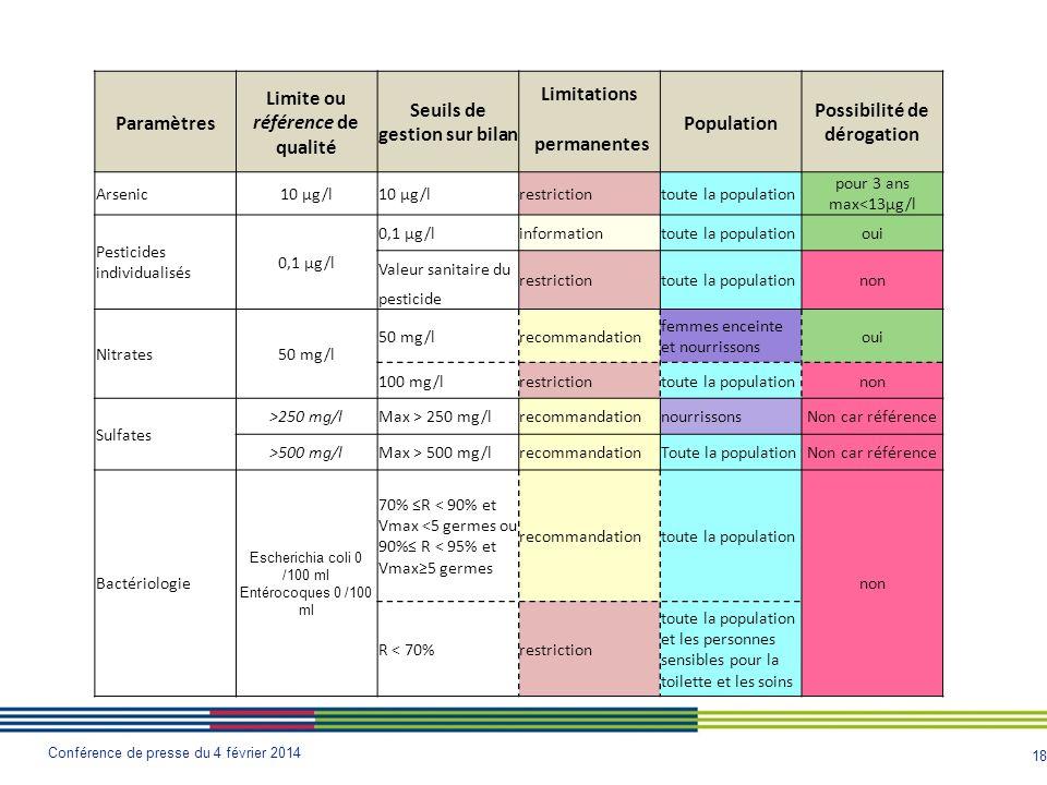 18 Conférence de presse du 4 février 2014 Paramètres Limite ou référence de qualité Seuils de gestion sur bilan Limitations Population Possibilité de dérogation permanentes Arsenic10 µg/l restrictiontoute la population pour 3 ans max<13µg/l Pesticides individualisés 0,1 µg/l informationtoute la populationoui Valeur sanitaire du restrictiontoute la populationnon pesticide Nitrates50 mg/l recommandation femmes enceinte et nourrissons oui 100 mg/lrestrictiontoute la populationnon Sulfates >250 mg/lMax > 250 mg/lrecommandationnourrissonsNon car référence >500 mg/lMax > 500 mg/lrecommandationToute la populationNon car référence Bactériologie Escherichia coli 0 /100 ml Entérocoques 0 /100 ml 70% ≤R < 90% et Vmax <5 germes ou 90%≤ R < 95% et Vmax≥5 germes recommandationtoute la population non R < 70%restriction toute la population et les personnes sensibles pour la toilette et les soins