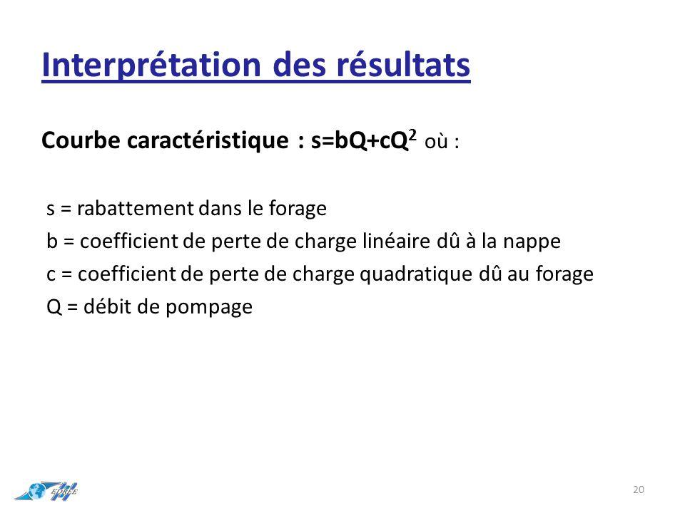 Interprétation des résultats Courbe caractéristique : s=bQ+cQ 2 où : s = rabattement dans le forage b = coefficient de perte de charge linéaire dû à la nappe c = coefficient de perte de charge quadratique dû au forage Q = débit de pompage 20