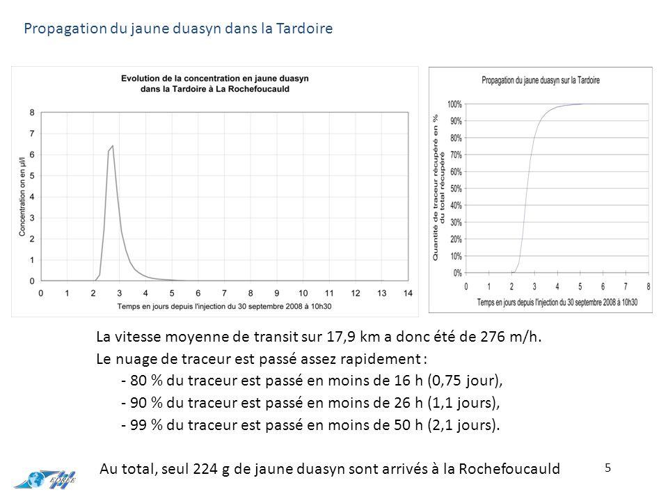 6 Restitution du jaune duasyn Injecté sur la Tardoire à Monbron Masse restituée1 800 gVitesse d apparition apparente70 m/h Taux de restitution21,6 %Vitesse modale apparente60 m/h Temps modal10,9 jVitesse minimale apparente39 m/h