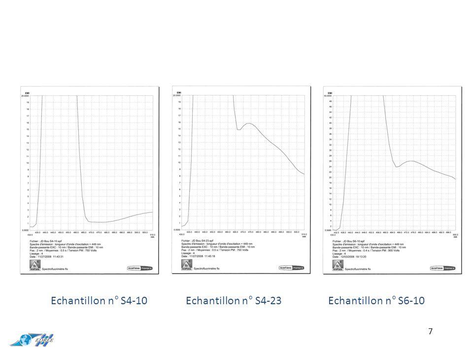 Il existe deux grands types d'essais 1) Un essai par paliers enchaînés de débits croissants Pour courbe caractéristique du forage : Débit d'exploitation, pertes de charges 2) Test par pompage continu (essai de nappe) Détermination de T et S 18
