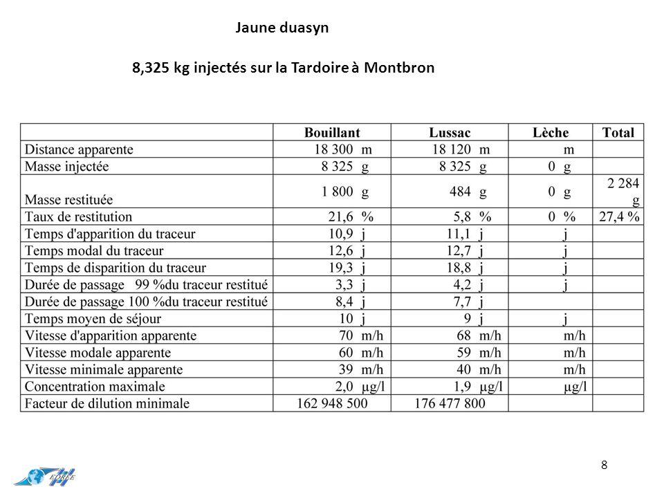 8 Jaune duasyn 8,325 kg injectés sur la Tardoire à Montbron