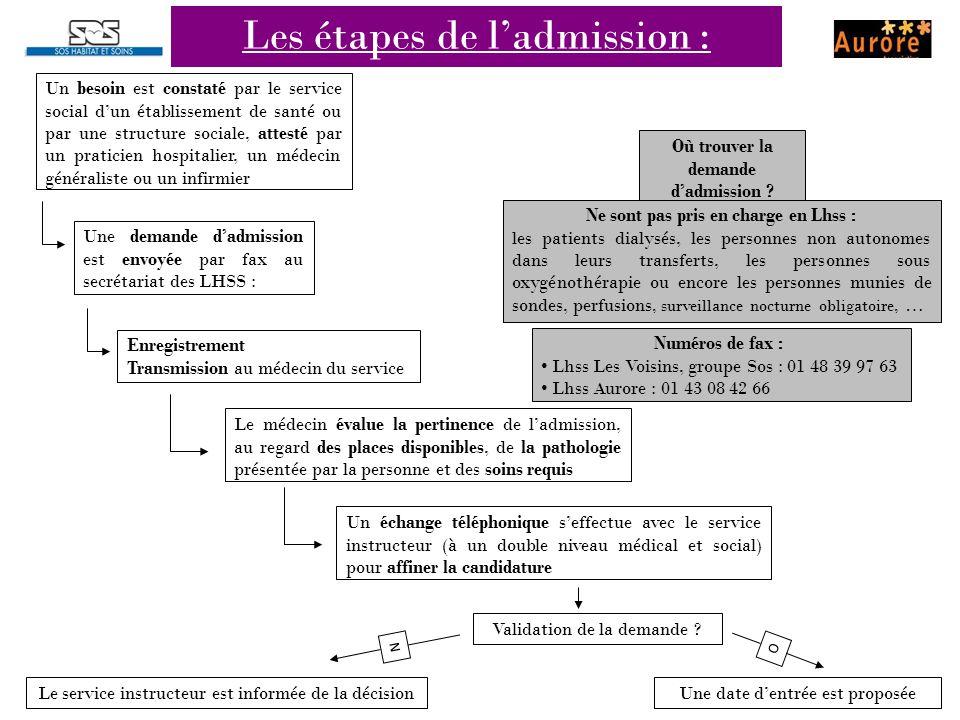 Les étapes de l'admission : Un besoin est constaté par le service social d'un établissement de santé ou par une structure sociale, attesté par un prat