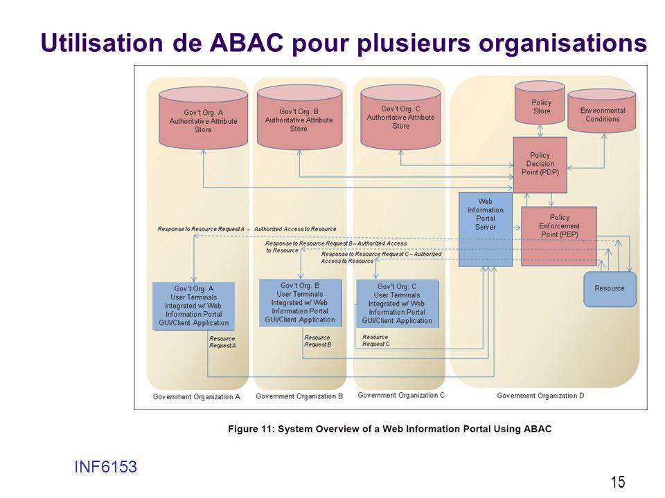 Utilisation de ABAC pour plusieurs organisations INF6153 15