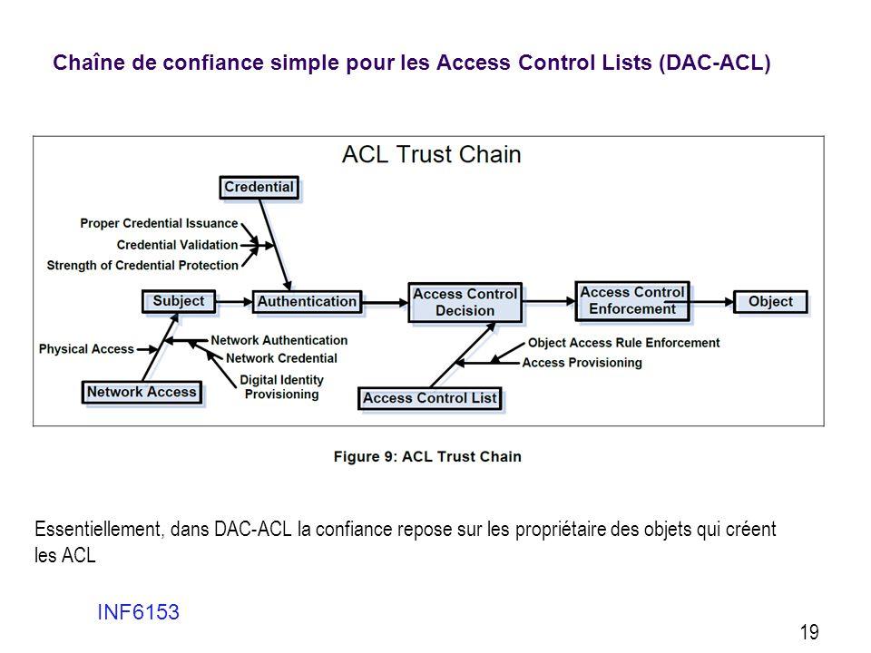 Chaîne de confiance simple pour les Access Control Lists (DAC-ACL) INF6153 19 Essentiellement, dans DAC-ACL la confiance repose sur les propriétaire d