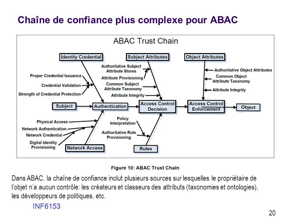 Chaîne de confiance plus complexe pour ABAC INF6153 20 Dans ABAC, la chaîne de confiance inclut plusieurs sources sur lesquelles le propriétaire de l'