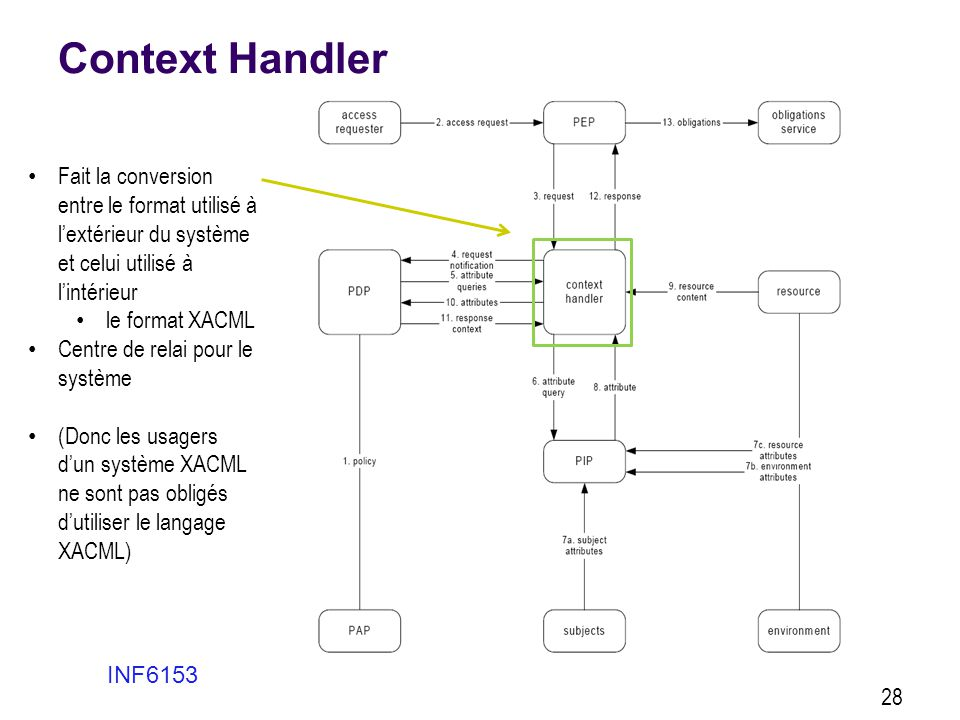 Context Handler INF6153 28 • Fait la conversion entre le format utilisé à l'extérieur du système et celui utilisé à l'intérieur • le format XACML • Ce