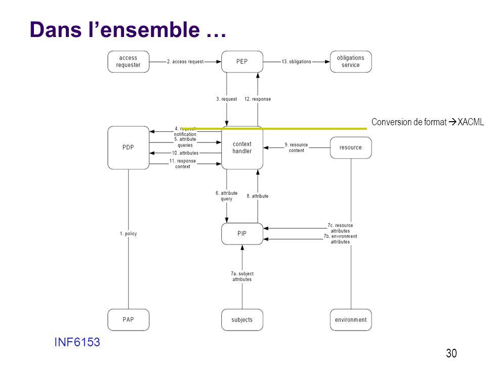 Dans l'ensemble … INF6153 30 Conversion de format  XACML