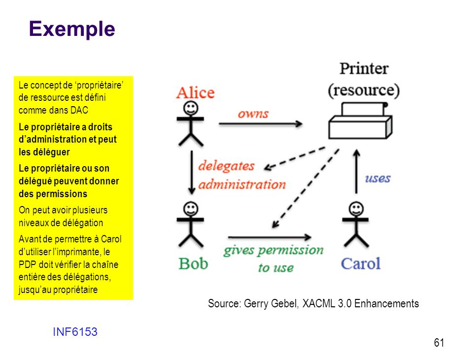 Exemple INF6153 61 Source: Gerry Gebel, XACML 3.0 Enhancements Le concept de 'propriétaire' de ressource est défini comme dans DAC Le propriétaire a d