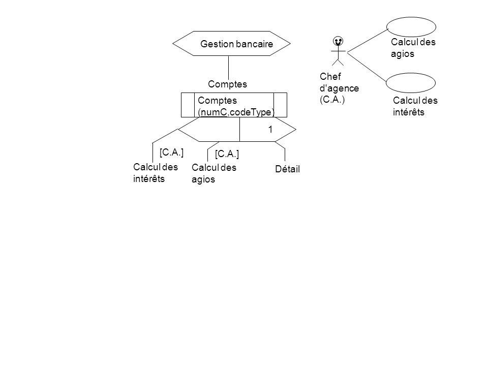 Comptes (numC,codeType) Gestion bancaire 1 Détail [C.A.] Calcul des intérêts Calcul des agios [C.A.] Chef d'agence (C.A.) Calcul des intérêts Calcul d