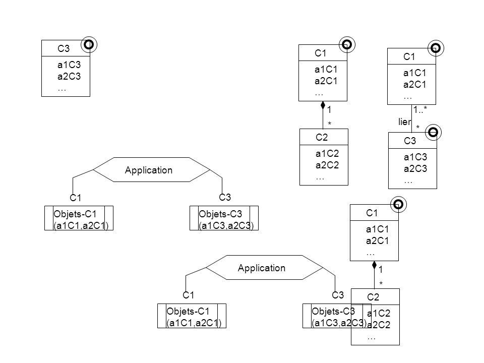 C1 C3 Objets-C1 (a1C1,a2C1) Objets-C3 (a1C3,a2C3) Application C1 a1C1 a2C1 … C2 a1C2 a2C2 … C3 a1C3 a2C3 … C1 C3 Objets-C1 (a1C1,a2C1) Objets-C3 (a1C3,a2C3) Application * 1 C1 a1C1 a2C1 … C3 a1C3 a2C3 … * 1..* lier C1 a1C1 a2C1 … C2 a1C2 a2C2 … * 1