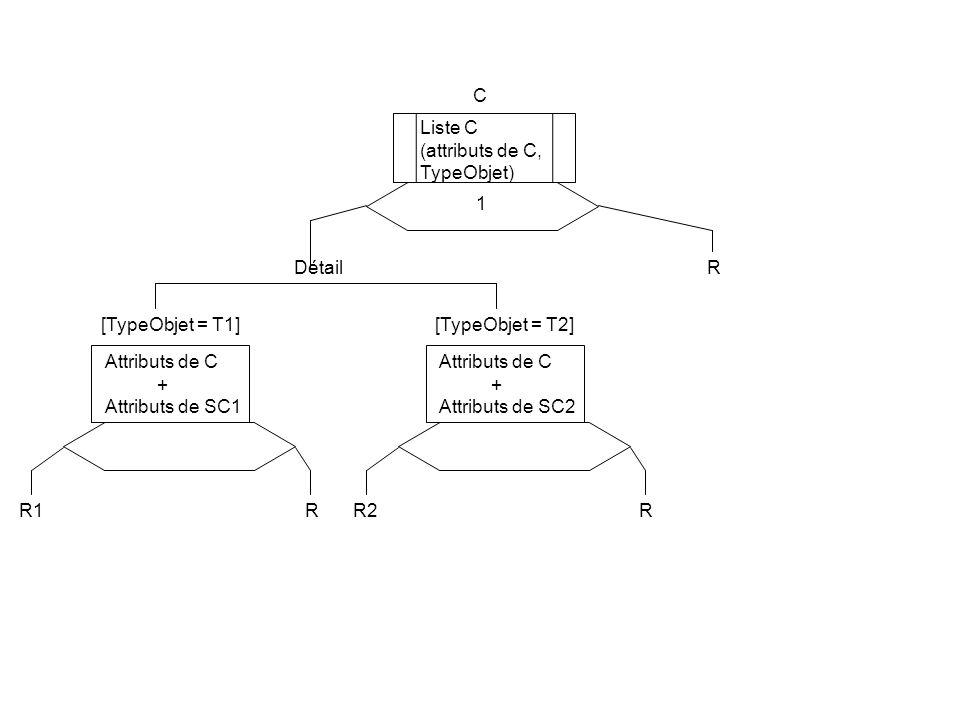 1 C Liste C (attributs de C, TypeObjet) [TypeObjet = T1] Attributs de C + Attributs de SC1 DétailR R1R [TypeObjet = T2] Attributs de C + Attributs de SC2 R2R