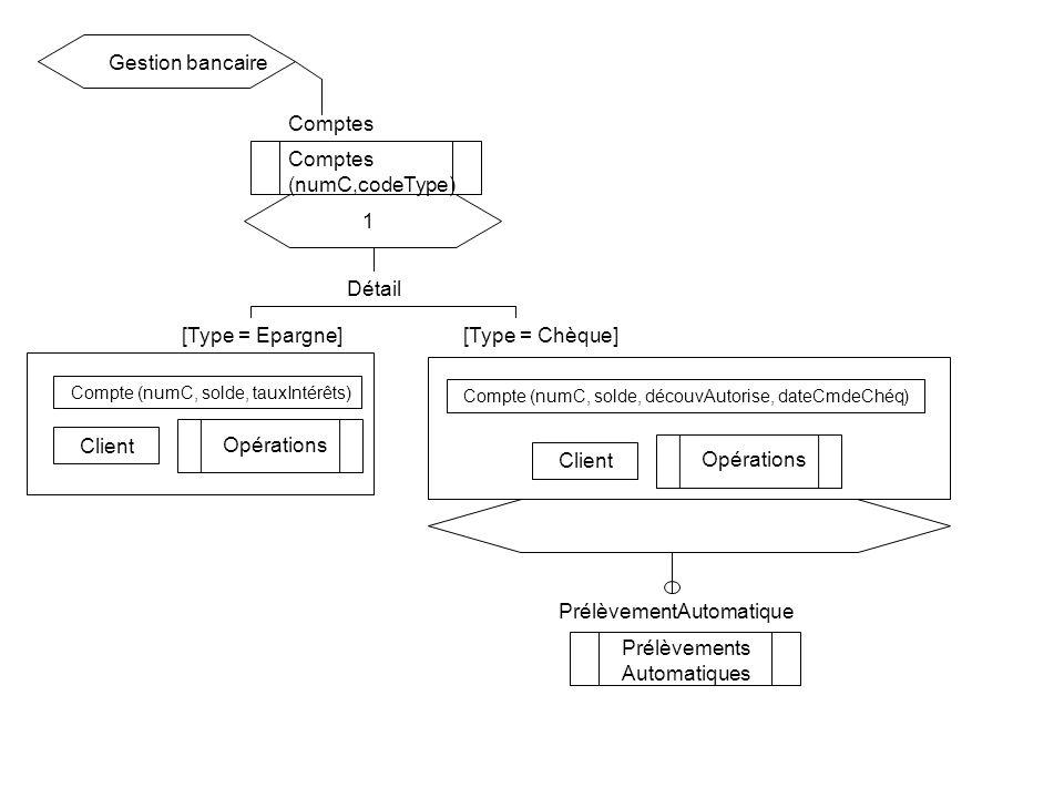 Comptes (numC,codeType) Gestion bancaire 1 Détail Compte (numC, solde, découvAutorise, dateCmdeChéq) Client Opérations Compte (numC, solde, tauxIntérêts) Client Opérations [Type = Epargne][Type = Chèque] Prélèvements Automatiques PrélèvementAutomatique