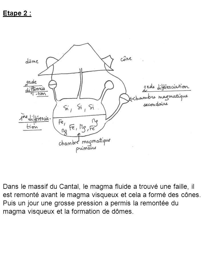 Etape 2 : Dans le massif du Cantal, le magma fluide a trouvé une faille, il est remonté avant le magma visqueux et cela a formé des cônes. Puis un jou