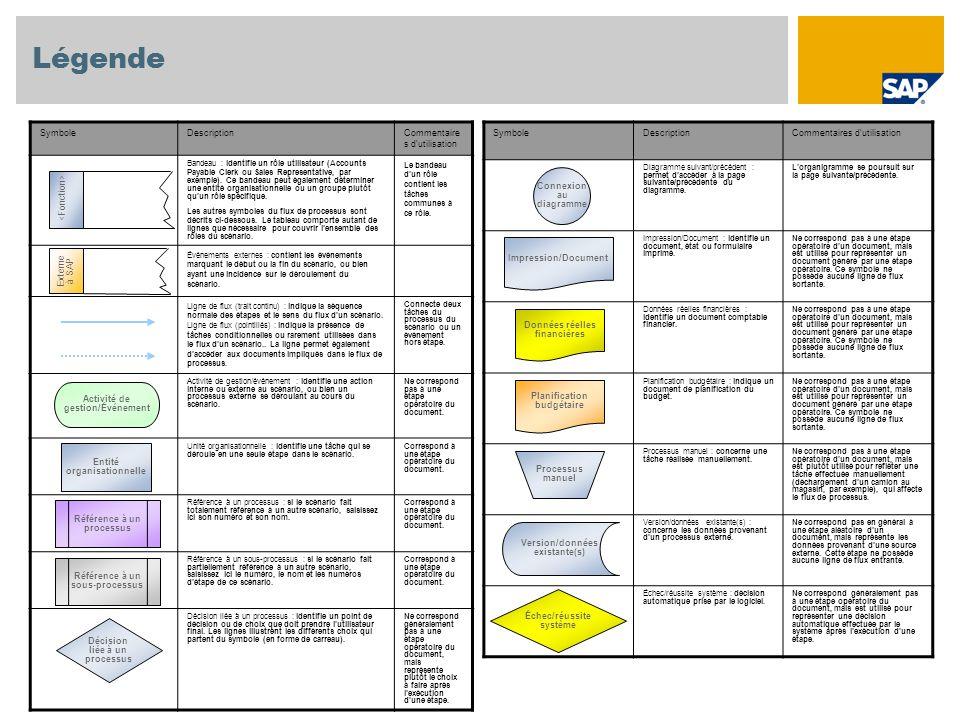 Légende SymboleDescriptionCommentaires d'utilisation Diagramme suivant/précédent : permet d'accéder à la page suivante/précédente du diagramme.