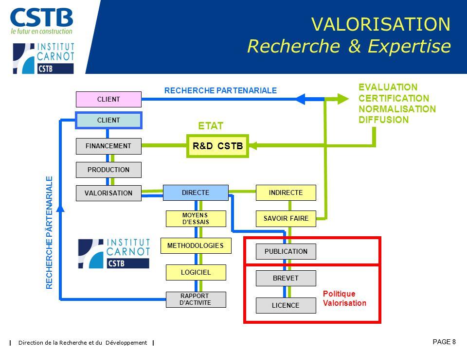 | Direction de la Recherche et du Développement | PAGE 8 | Direction de la Recherche et du Développement | PAGE 8 VALORISATION Recherche & Expertise FINANCEMENT VALORISATION METHODOLOGIES RAPPORT D'ACTIVITE PRODUCTION BREVET PUBLICATION CLIENT INDIRECTEDIRECTE MOYENS D'ESSAIS LICENCE LOGICIEL SAVOIR FAIRE R&D CSTB CLIENT RECHERCHE PARTENARIALE RECHERCHE PÄRTENARIALE Politique Valorisation ETAT EVALUATION CERTIFICATION NORMALISATION DIFFUSION