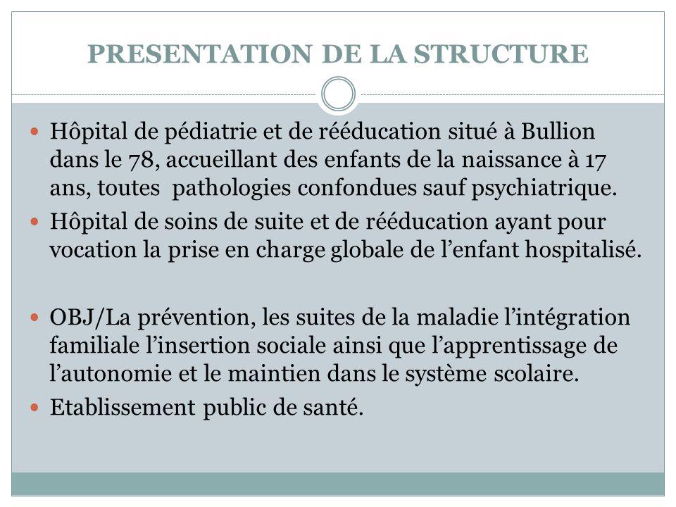 PRESENTATION DE LA STRUCTURE  Hôpital de pédiatrie et de rééducation situé à Bullion dans le 78, accueillant des enfants de la naissance à 17 ans, to