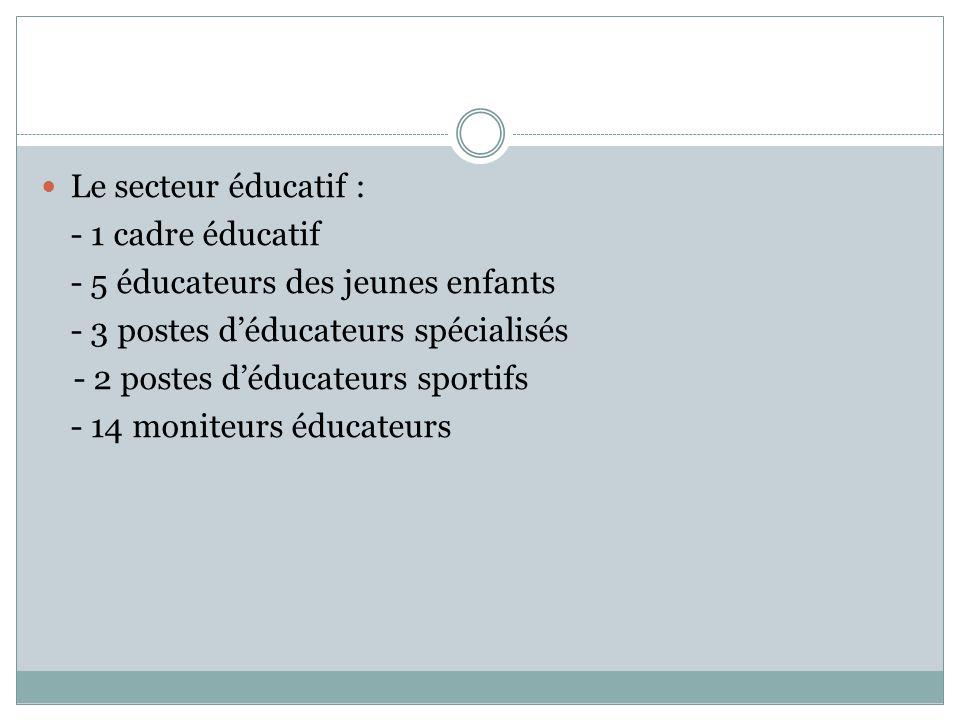  Le secteur éducatif : - 1 cadre éducatif - 5 éducateurs des jeunes enfants - 3 postes d'éducateurs spécialisés - 2 postes d'éducateurs sportifs - 14