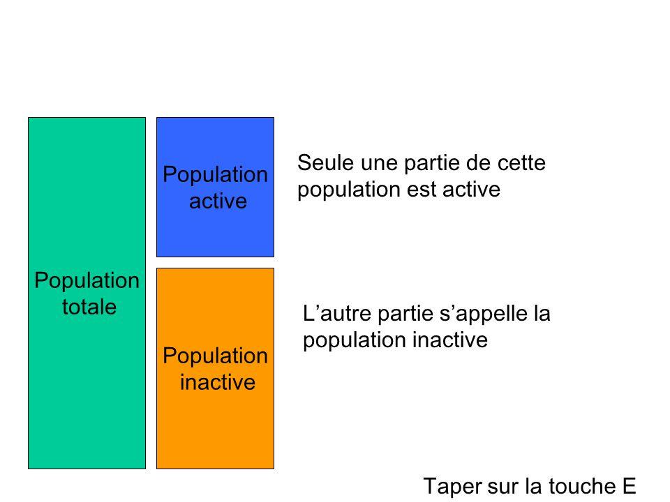 Population totale Seule une partie de cette population est active Population active Population inactive L'autre partie s'appelle la population inactiv