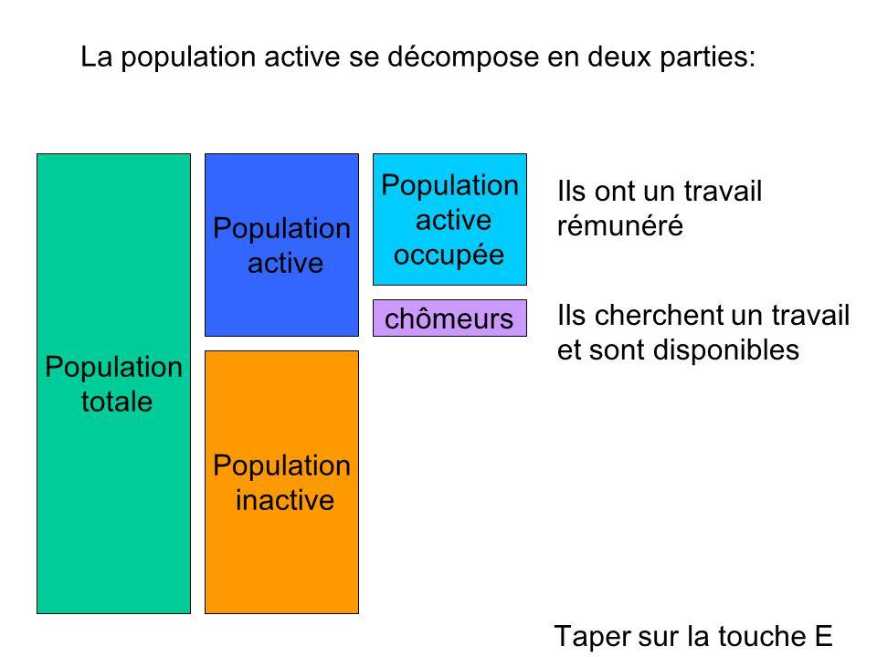 Population totale Population active Population inactive La population active se décompose en deux parties: Population active occupée chômeurs Taper su