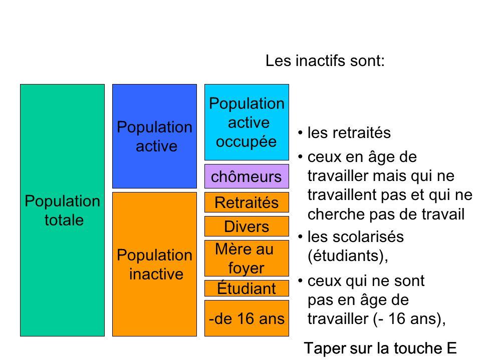 Population totale Population active Population inactive Population active occupée chômeurs -de 16 ans Étudiant Mère au foyer Retraités Divers Les inac