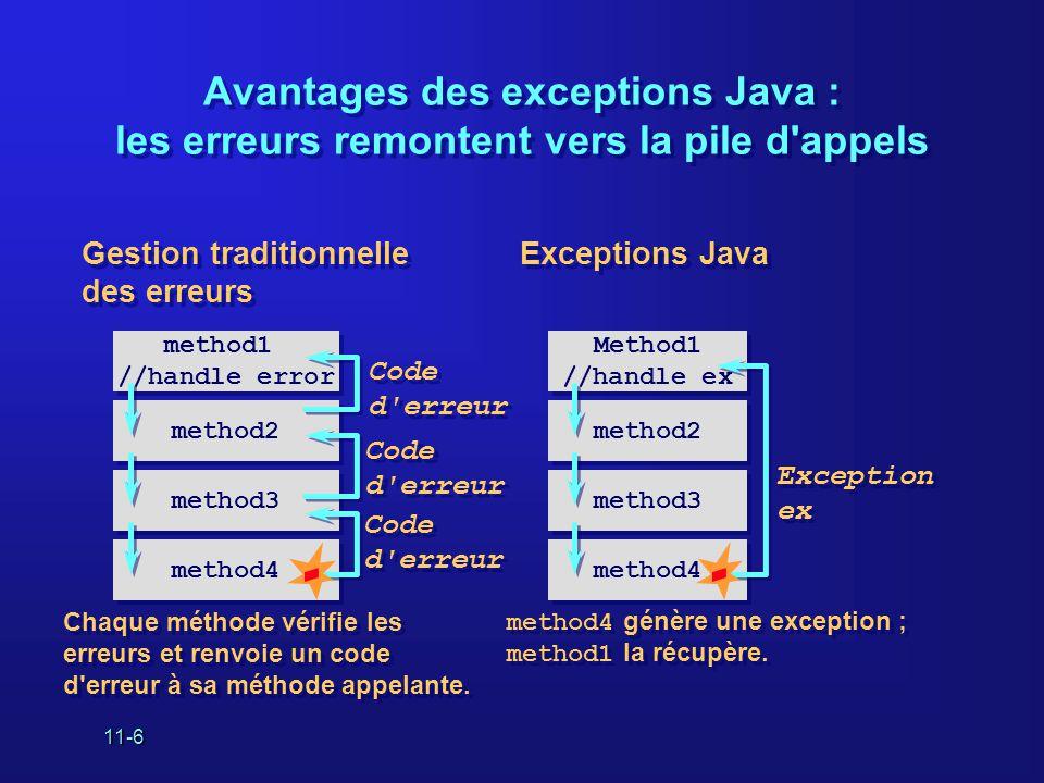 11-6 Avantages des exceptions Java : les erreurs remontent vers la pile d appels method4 method3 method2 method1 //handle error Code d erreur method4 method3 method2 Method1 //handle ex Exception ex Chaque méthode vérifie les erreurs et renvoie un code d erreur à sa méthode appelante.