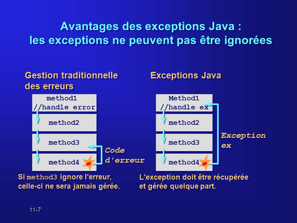 11-7 Avantages des exceptions Java : les exceptions ne peuvent pas être ignorées Gestion traditionnelle des erreurs Si method3 ignore l erreur, celle-ci ne sera jamais gérée.