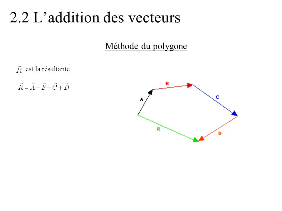2.2 (suite) Commutativité de l'addition L'addition est commutative: