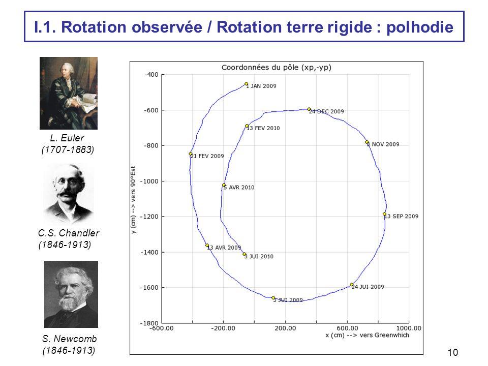 10 C.S. Chandler (1846-1913) S. Newcomb (1846-1913) L. Euler (1707-1883) I.1. Rotation observée / Rotation terre rigide : polhodie
