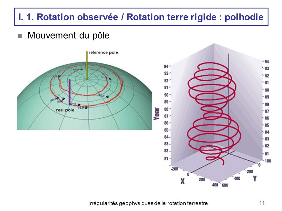 Irrégularités géophysiques de la rotation terrestre11  Mouvement du pôle I. 1. Rotation observée / Rotation terre rigide : polhodie