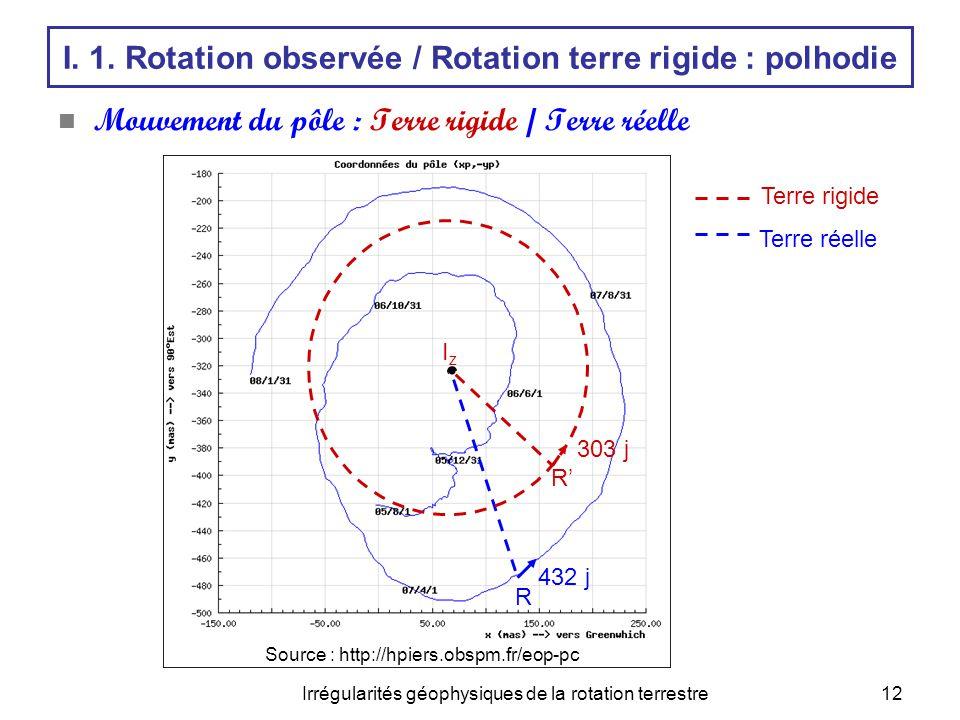 Irrégularités géophysiques de la rotation terrestre12  Mouvement du pôle : Terre rigide / Terre réelle R 432 j Source : http://hpiers.obspm.fr/eop-pc