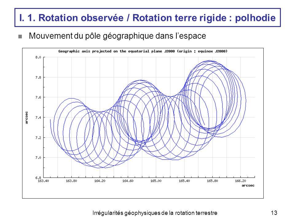 Irrégularités géophysiques de la rotation terrestre13  Mouvement du pôle géographique dans l'espace I. 1. Rotation observée / Rotation terre rigide :