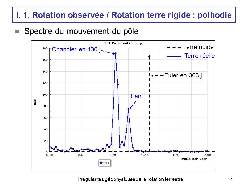 Irrégularités géophysiques de la rotation terrestre14  Spectre du mouvement du pôle Terre rigide Terre réelle Chandler en 430 j Euler en 303 j 1 an I