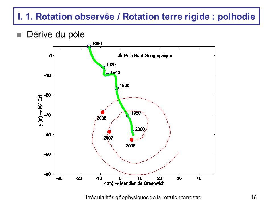 Irrégularités géophysiques de la rotation terrestre16  Dérive du pôle I. 1. Rotation observée / Rotation terre rigide : polhodie