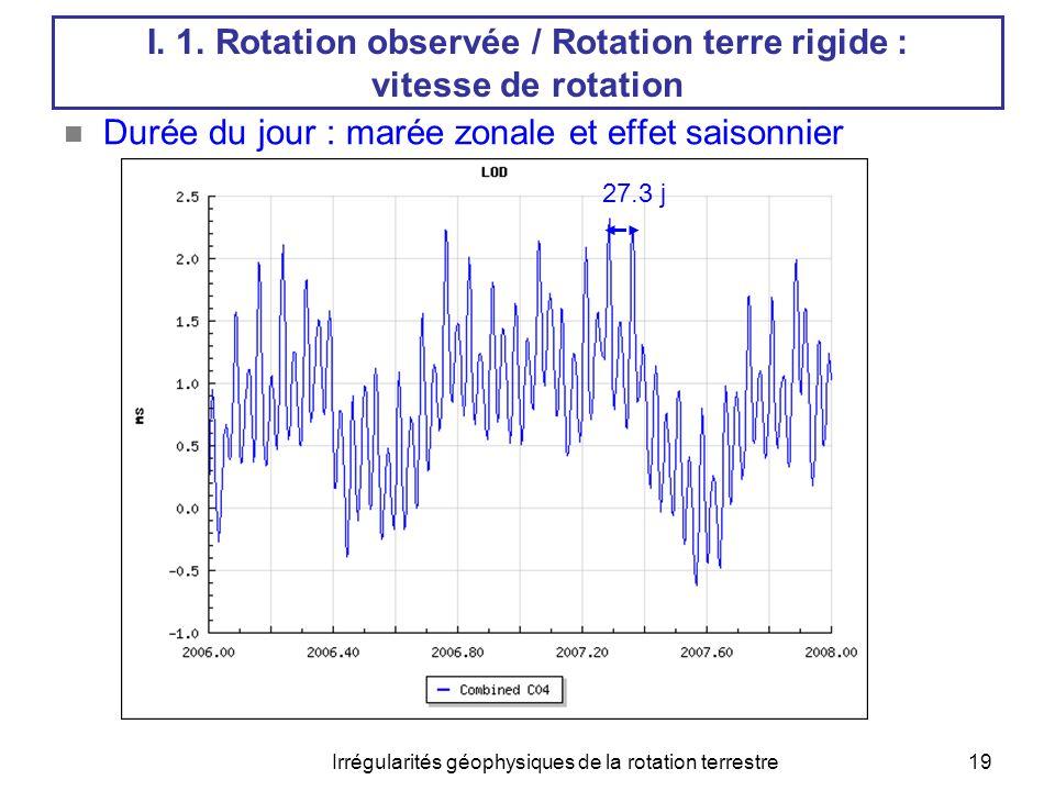 Irrégularités géophysiques de la rotation terrestre19  Durée du jour : marée zonale et effet saisonnier 27.3 j I. 1. Rotation observée / Rotation ter