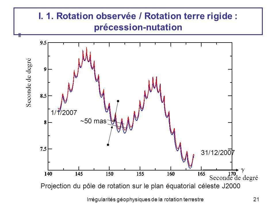  Précession-Nutation : Terre rigide / Terre réelle Irrégularités géophysiques de la rotation terrestre21 ~50 mas Seconde de degré Projection du pôle