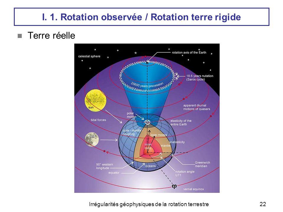 Irrégularités géophysiques de la rotation terrestre22 I. 1. Rotation observée / Rotation terre rigide  Terre réelle