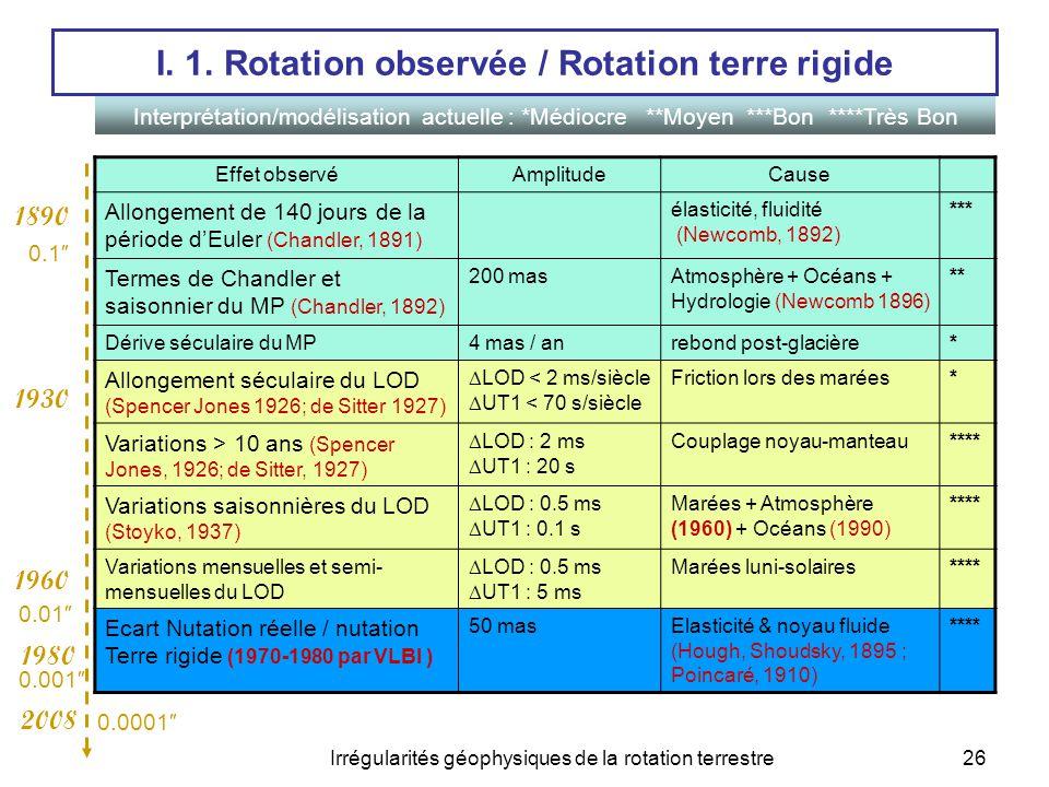 Irrégularités géophysiques de la rotation terrestre26 I. 1. Rotation observée / Rotation terre rigide Effet observéAmplitudeCause Allongement de 140 j