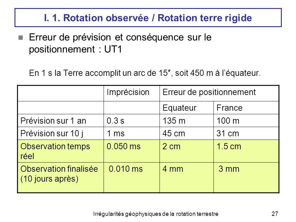 Irrégularités géophysiques de la rotation terrestre27 I. 1. Rotation observée / Rotation terre rigide  Erreur de prévision et conséquence sur le posi