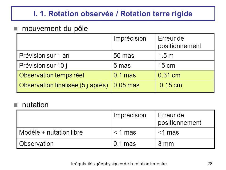 Irrégularités géophysiques de la rotation terrestre28 I. 1. Rotation observée / Rotation terre rigide  mouvement du pôle  nutation ImprécisionErreur