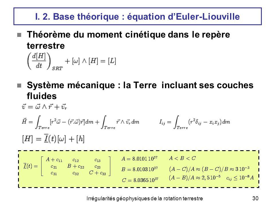 Irrégularités géophysiques de la rotation terrestre30 I. 2. Base théorique : équation d'Euler-Liouville  Théorème du moment cinétique dans le repère