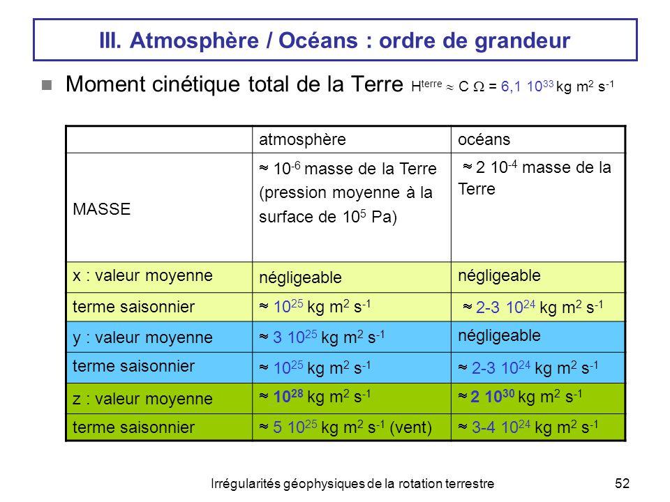 Irrégularités géophysiques de la rotation terrestre52 III. Atmosphère / Océans : ordre de grandeur  Moment cinétique total de la Terre H terre  C 