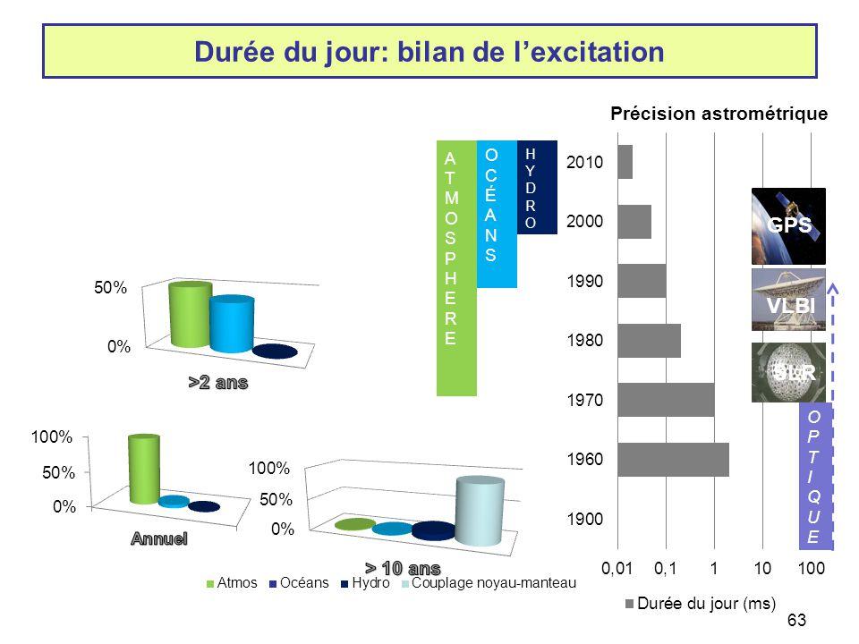 63 Durée du jour: bilan de l'excitation HYDROHYDRO OCÉANSOCÉANS ATMOSPHEREATMOSPHERE GPS VLBI SLR OPTIQUEOPTIQUE